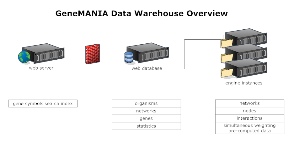 GeneManiaDataWarehouseOverview.png